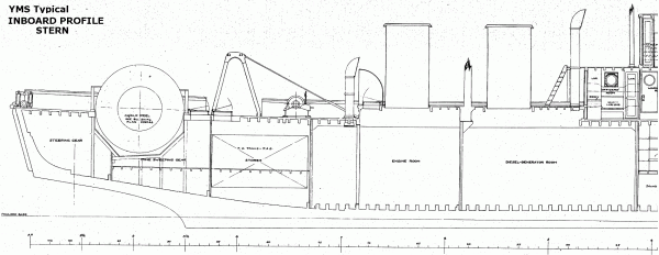 YMS-135 Blueprint; Inboard Profile Stern